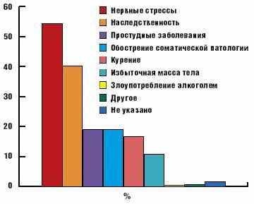 Причины возникновения псориаза - рейтинг причин