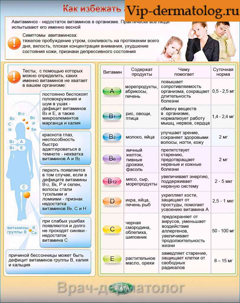 авитаминоз признаки и лечение